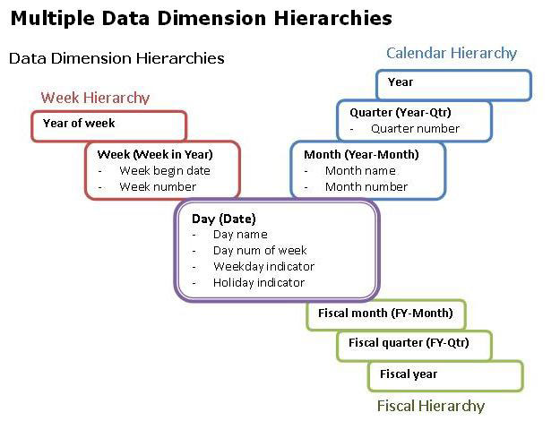 Data Dimension Hierarchies