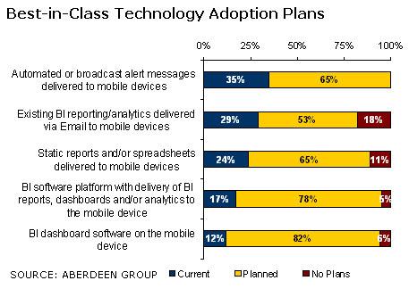 chart: BIC Technology Adoption Plans