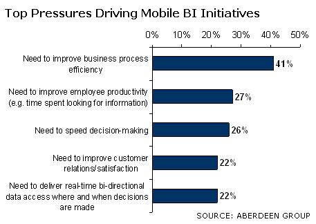 chart: Pressures Driving Mobile BI