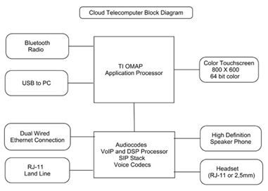 Google android invades enterprise phone market post no jitter the following hardware design platform diagram from the company website sums it up pretty well ccuart Gallery