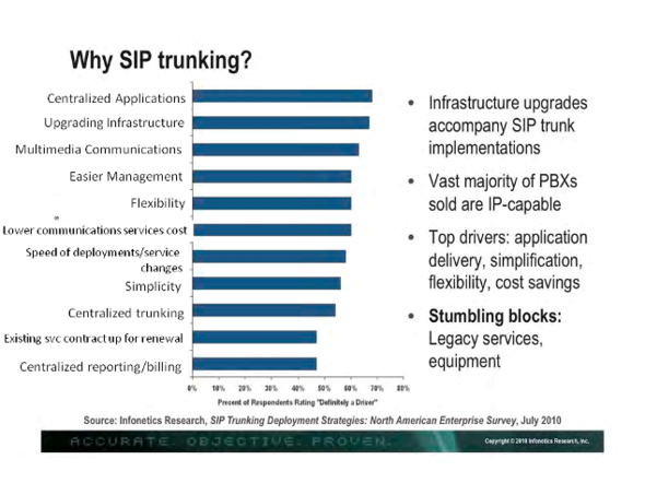 Why SIP Trunking?