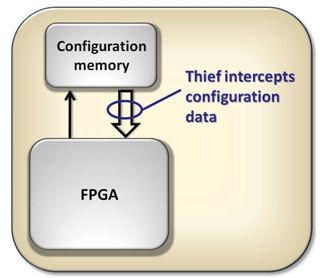 FPGA-krets med konfigurationsminne.