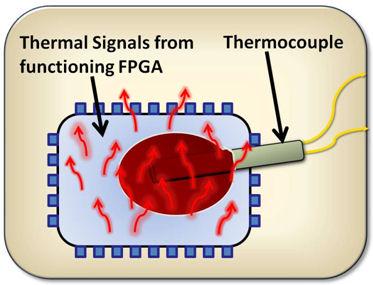 DesignTag i en FPGA.