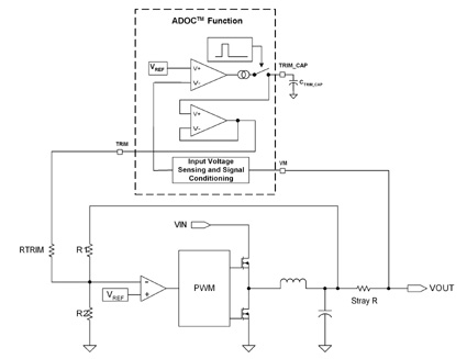 ADOC connection