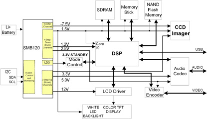 Typical portable power management schematic