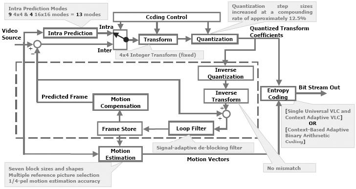 digital tv designline  video compression system tradeoffs with, block diagram