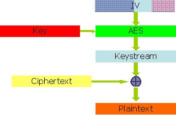 Dvb Encryption And Metadata | RM.