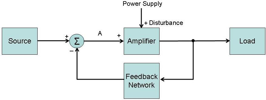 Luther Vandross Feedback Loop Diagram